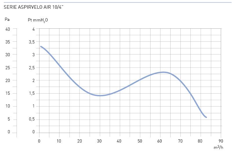 Modello EV 10//4 HT Diametro: 100 mm 230 V Fantini Cosmi AP0406 Aspiratore Elicoidale Extrapiatto con Temporizzatore Elettronico e Controllo Automatico dellUmidit/à Bianco